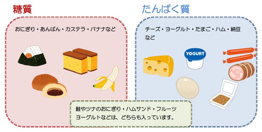糖質としては、おにぎり・あんぱん・カステラ・バナナなどがあります。 たんぱく質は、チーズやヨーグルト・ゆでたまご・はむ・納豆などがあります。 鮭やツナのおにぎり・ハムサンド・フルーツヨーグルトなどは、1つの食品で糖質もたんぱく質もとることが出来ます。