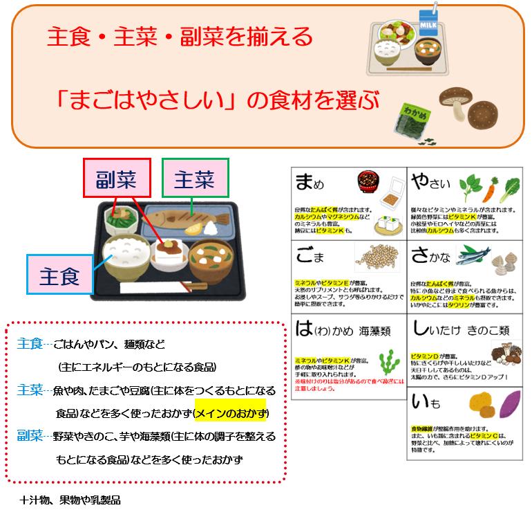 どのような食事をすべきかについてですが、ひとつは、「主食・主菜・副菜を揃える」。 もう一つは「まごわやさしいの食材を選ぶ」。  主食は、ごはんやパン、めん類など(主にエネルギーのもとになる食品)。  主菜は、魚や肉、たまごや豆腐(主に体をつくるもとになる食品)などを多く使ったおかず(メインのおかず)。  副菜は、野菜やきのこ、いもや海藻類(主に体の調子を整えるもとになる食品)などを多く使ったおかずを言います。  また、まごわやさしいはバランスのとれた食事の食材の頭文字で、「ま」豆類、「ご」ごま、「わ」わかめなどの海藻類、「や」野菜、「さ」魚、「し」しいたけなどのきのこ類、「い」いもです。  まごわやさしい以外の食材である肉や卵などは、現代の食事では摂っている方も多いです。 そのため、まごわやさしいの食材をより意識しましょう。