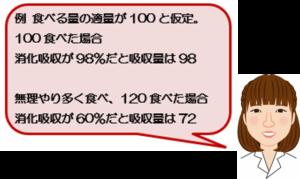 例としてお伝えしますと…食べる量の適量が100と仮定します。 100食べた場合、消化吸収が98%だと、吸収量は98です。 本当はこれで十分なのに、無理して多く120食べた場合、きちんと消化吸収できず、消化吸収が60%だと、吸収量は72となります。